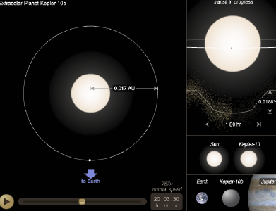 Transit geometry, orbit, and size of Kepler 10b, the first rocky planet it discovered.