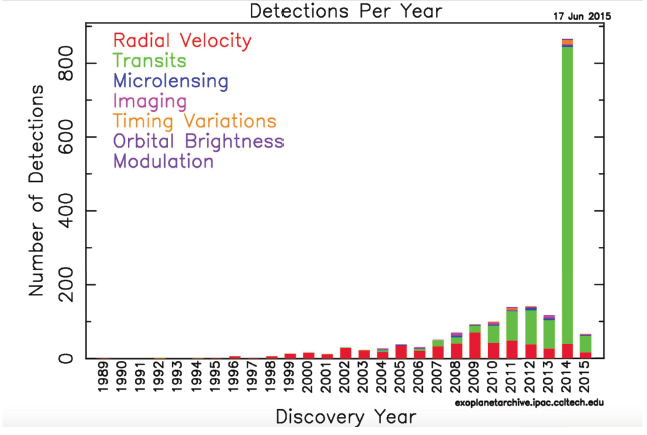 Pace of Exoplanet Discoveries.